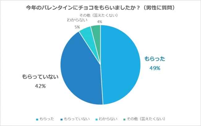 50 percent men
